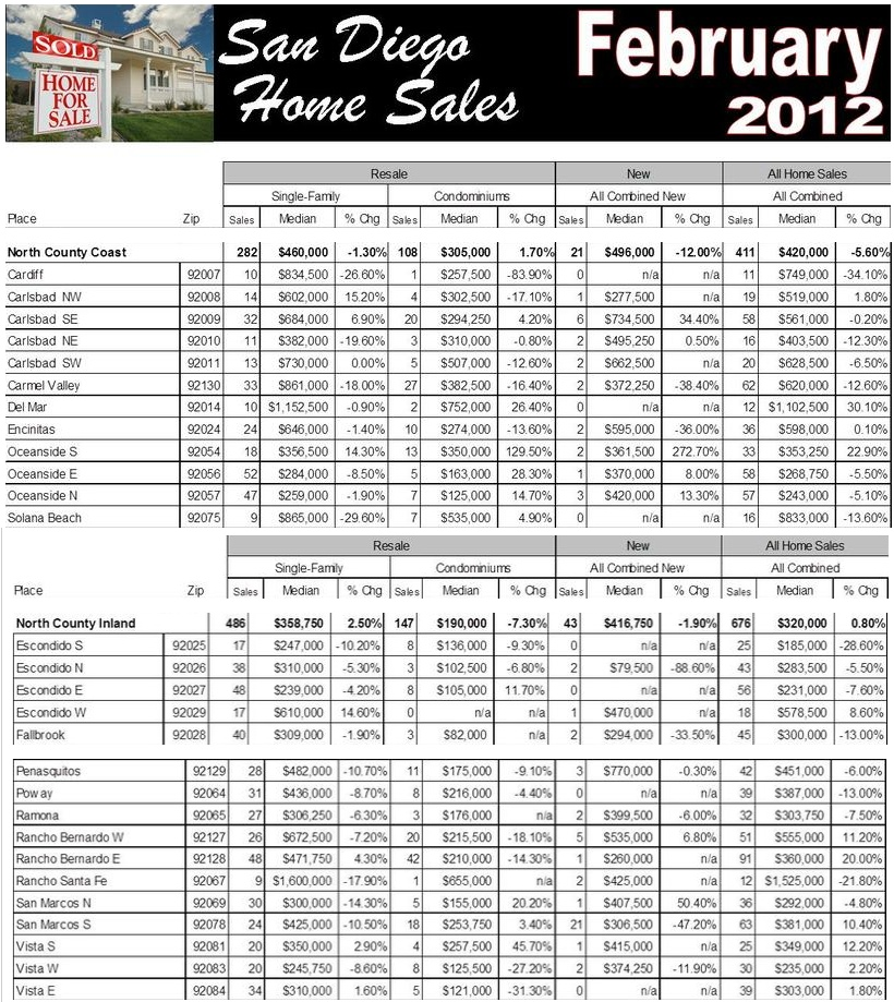 North County Home Sales