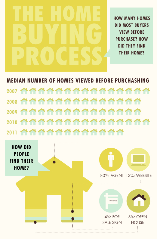 homebuyingprocess