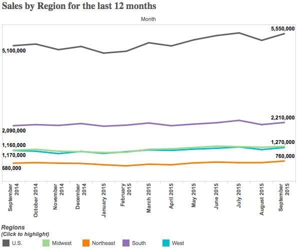region sales